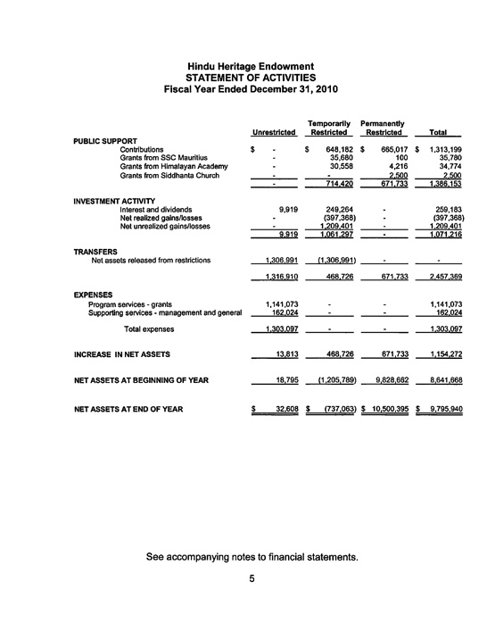 Audited Accounts Template Archtimescom - Audited financial statements template
