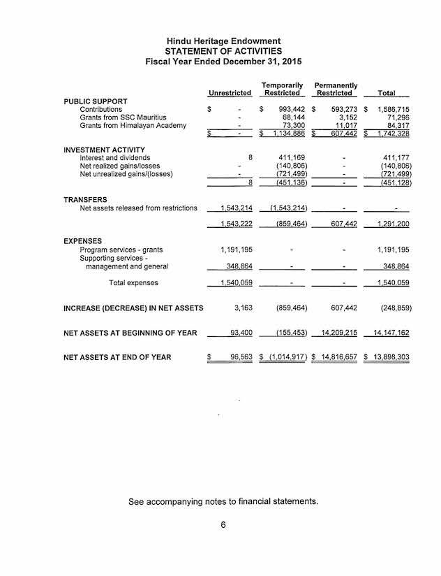 audited financial statement Statement of financial  report on the financial statements we have audited the accompanying  the financial position of habitat for humanity of utah.